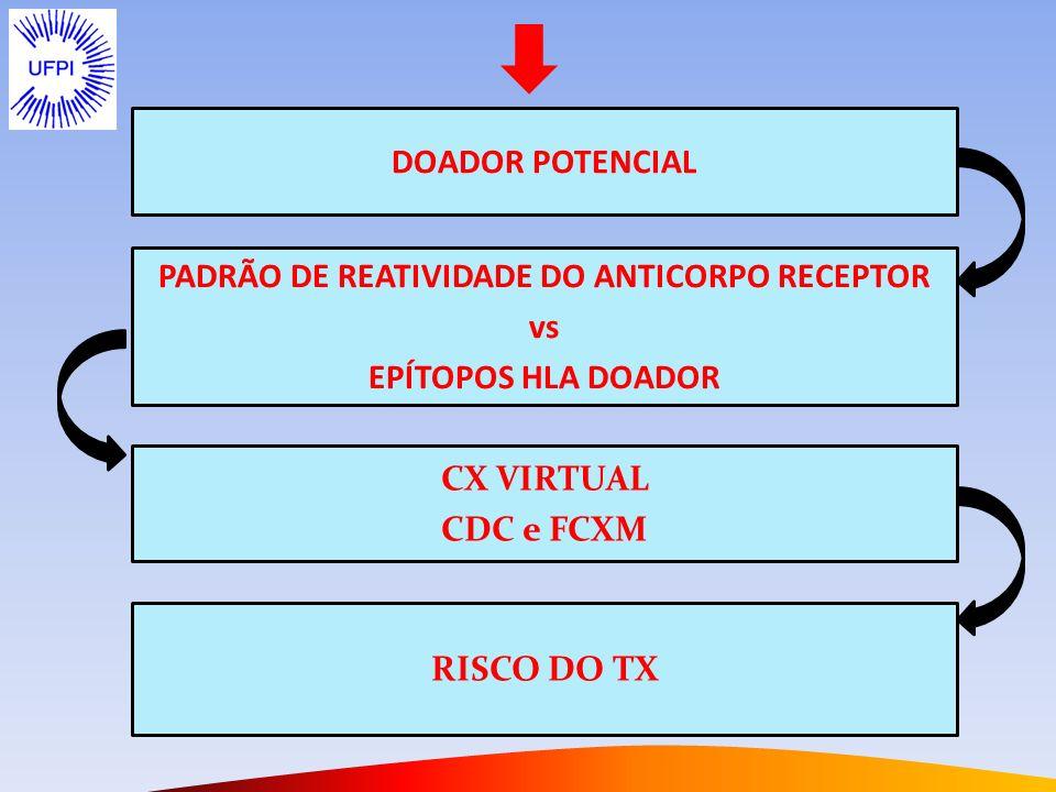 PADRÃO DE REATIVIDADE DO ANTICORPO RECEPTOR