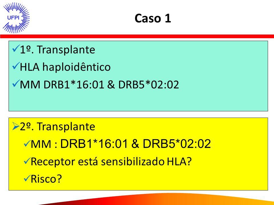 Caso 1 1º. Transplante HLA haploidêntico MM DRB1*16:01 & DRB5*02:02