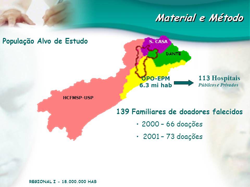 Material e Método População Alvo de Estudo