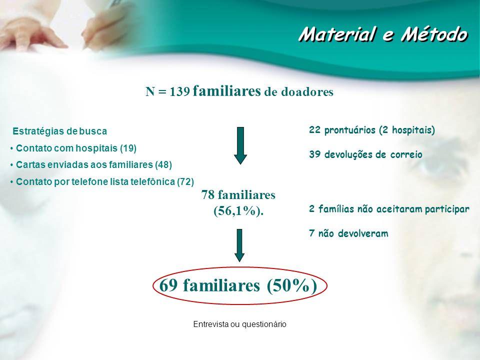 N = 139 familiares de doadores