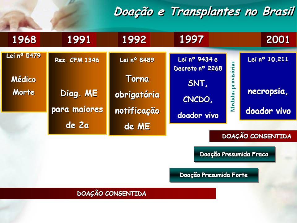 Doação e Transplantes no Brasil