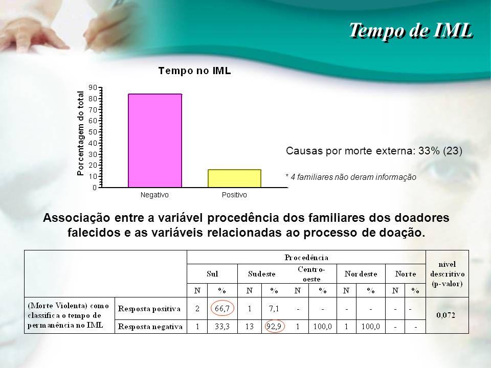 Tempo de IML Causas por morte externa: 33% (23) * 4 familiares não deram informação.