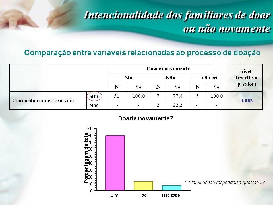Comparação entre variáveis relacionadas ao processo de doação