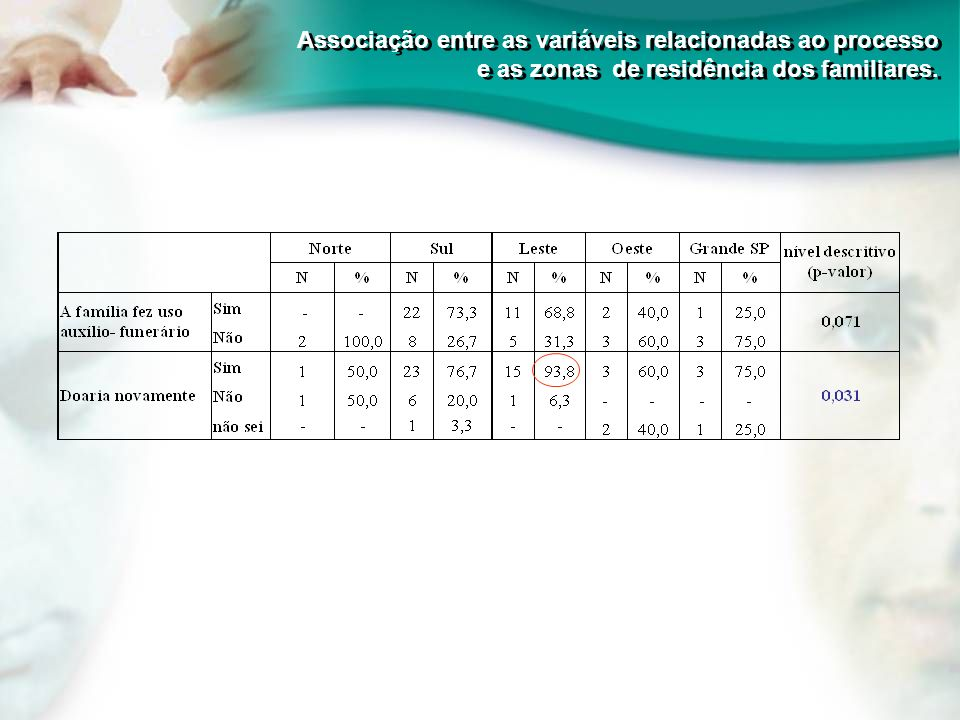 Associação entre as variáveis relacionadas ao processo e as zonas de residência dos familiares.