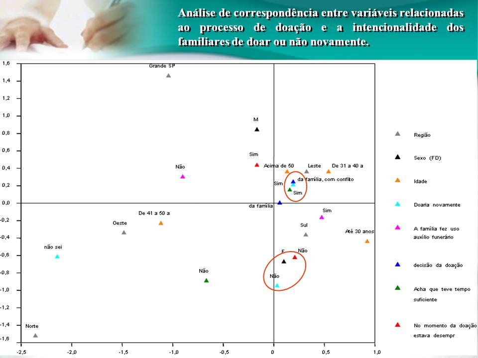 Análise de correspondência entre variáveis relacionadas ao processo de doação e a intencionalidade dos familiares de doar ou não novamente.