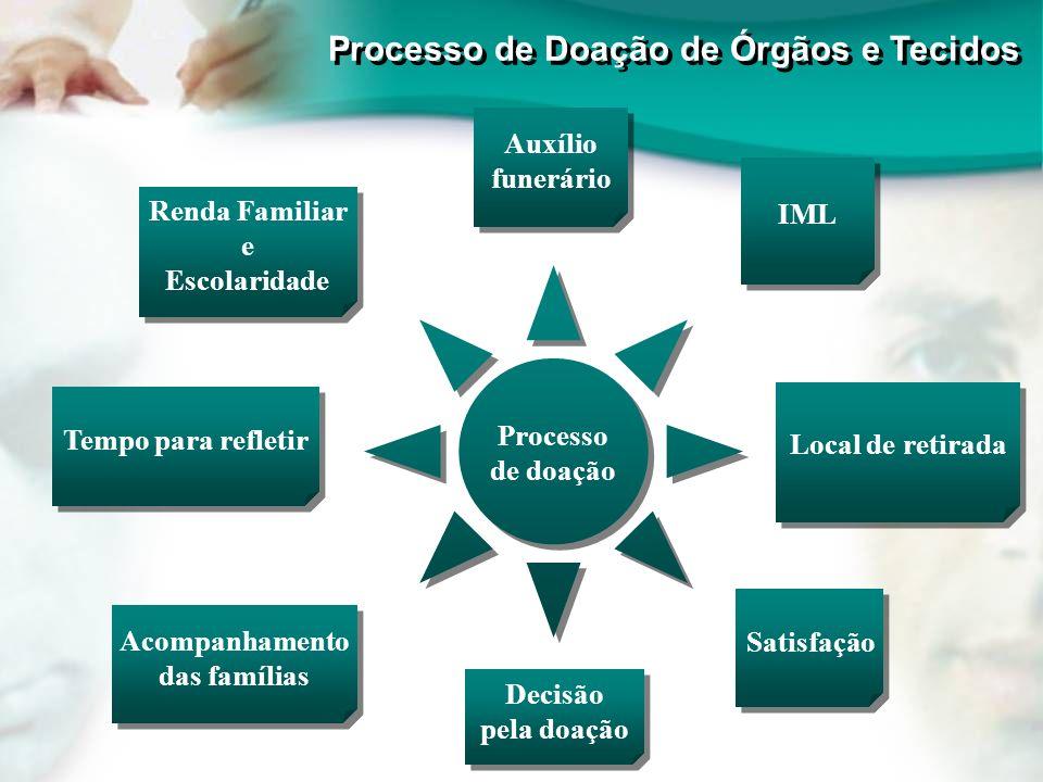 Processo de Doação de Órgãos e Tecidos