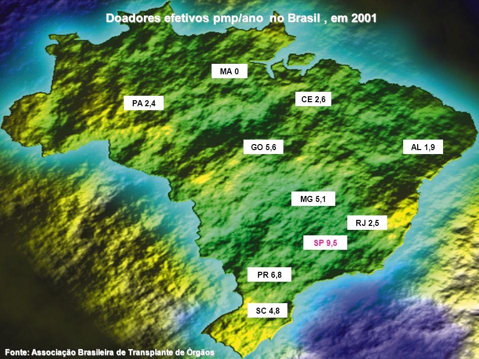 Doadores efetivos pmp/ano no Brasil , em 2001