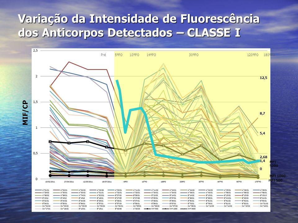 Variação da Intensidade de Fluorescência dos Anticorpos Detectados – CLASSE I