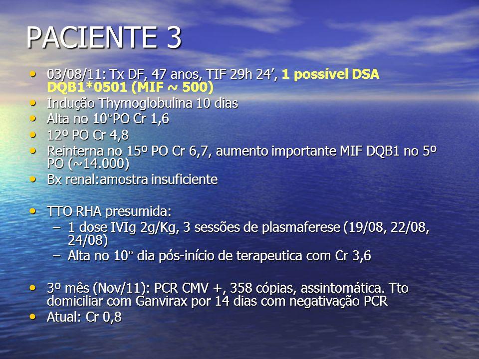 PACIENTE 3 03/08/11: Tx DF, 47 anos, TIF 29h 24', 1 possível DSA DQB1*0501 (MIF ~ 500) Indução Thymoglobulina 10 dias.