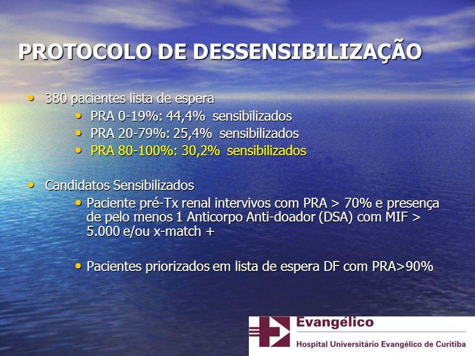 PROTOCOLO DE DESSENSIBILIZAÇÃO