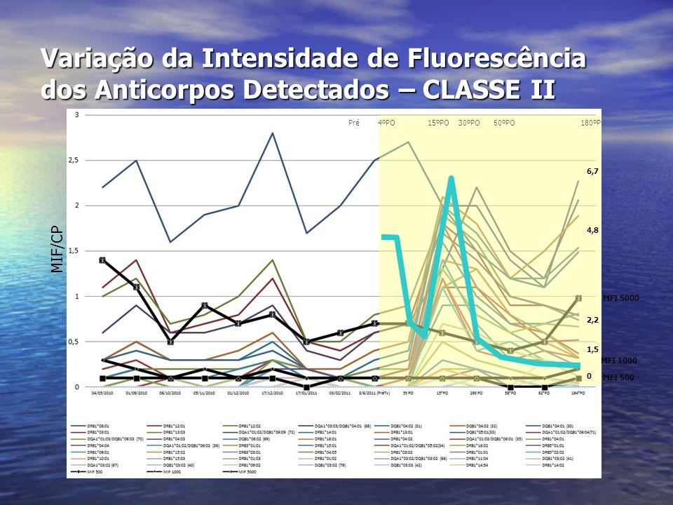 Variação da Intensidade de Fluorescência dos Anticorpos Detectados – CLASSE II