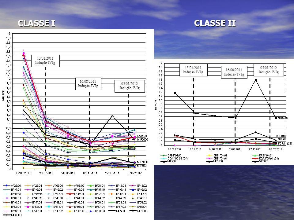 CLASSE I CLASSE II 13/01/2011 Indução IVIg 13/01/2011 Indução IVIg