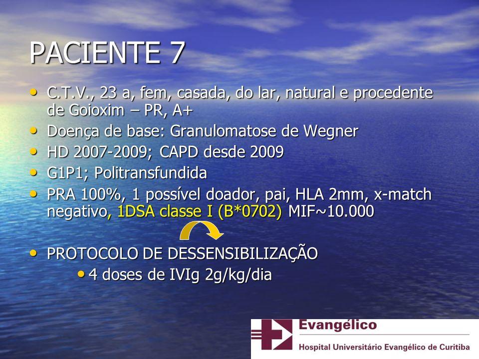 PACIENTE 7 C.T.V., 23 a, fem, casada, do lar, natural e procedente de Goioxim – PR, A+ Doença de base: Granulomatose de Wegner.