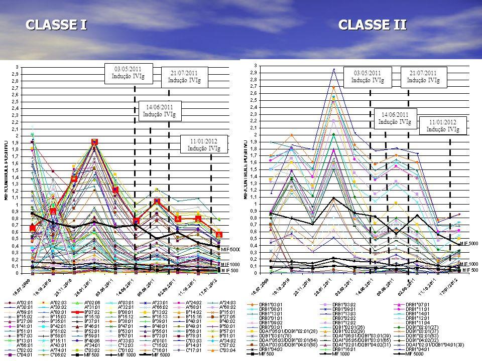 CLASSE I CLASSE II 03/05/2011 Indução IVIg 21/07/2011 Indução IVIg