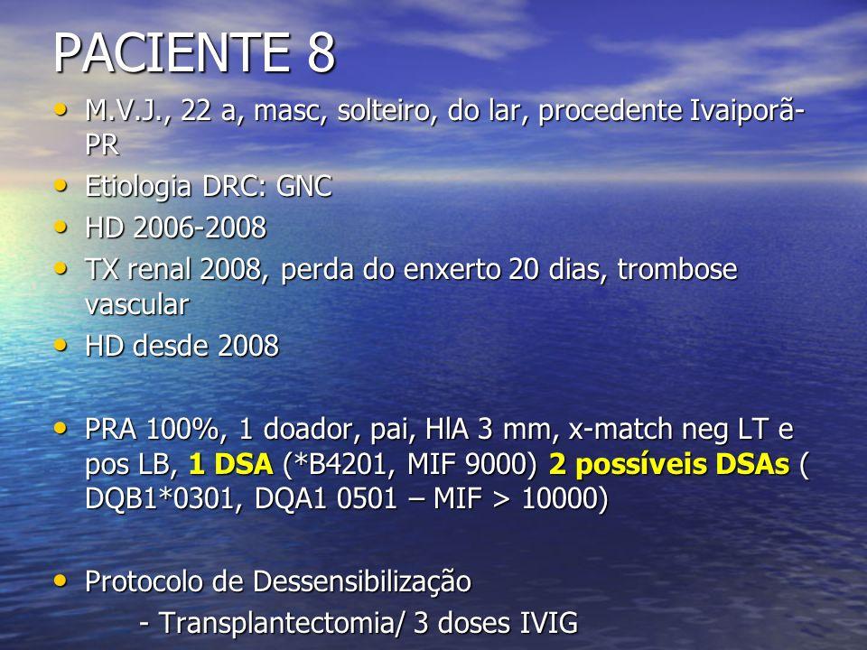 PACIENTE 8 M.V.J., 22 a, masc, solteiro, do lar, procedente Ivaiporã-PR. Etiologia DRC: GNC. HD 2006-2008.
