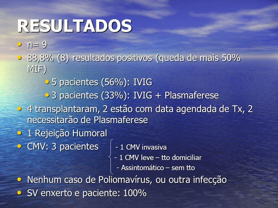 RESULTADOS n= 9 88,8% (8) resultados positivos (queda de mais 50% MIF)
