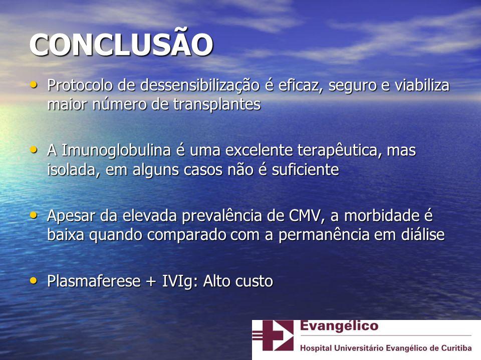 CONCLUSÃO Protocolo de dessensibilização é eficaz, seguro e viabiliza maior número de transplantes.