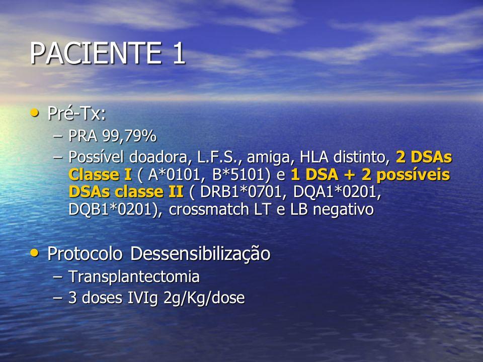 PACIENTE 1 Pré-Tx: Protocolo Dessensibilização PRA 99,79%