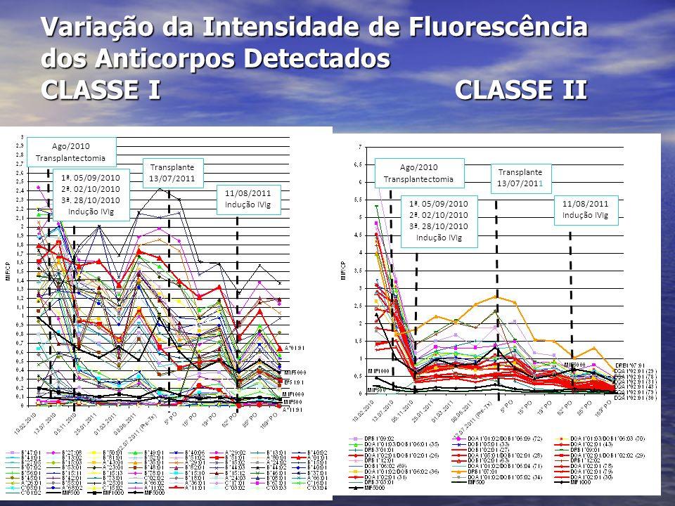 Variação da Intensidade de Fluorescência dos Anticorpos Detectados CLASSE I CLASSE II
