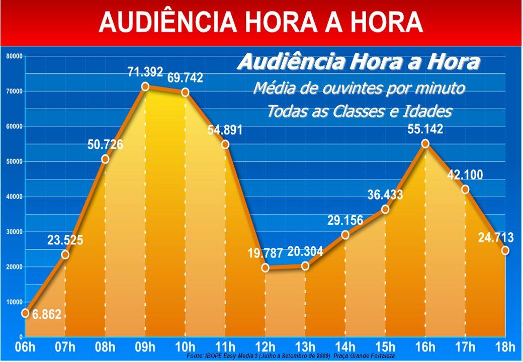 Audiência Hora a Hora Média de ouvintes por minuto