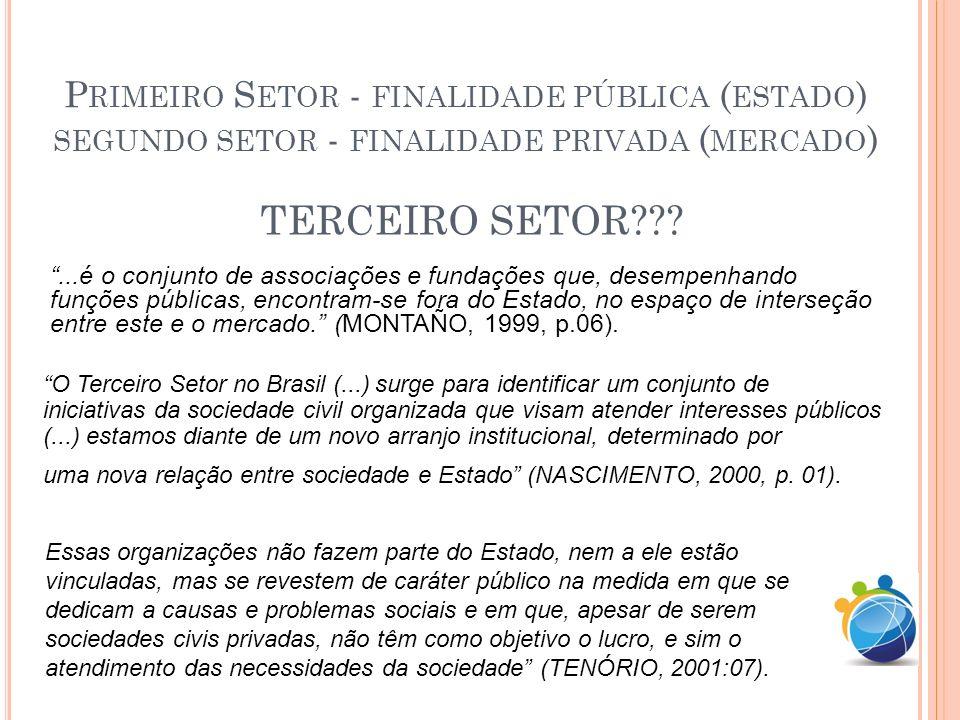 Primeiro Setor - finalidade pública (estado) segundo setor - finalidade privada (mercado)