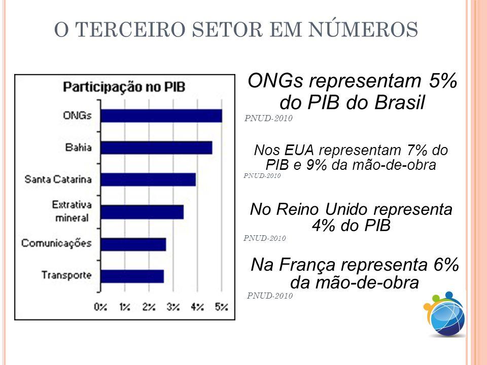 O TERCEIRO SETOR EM NÚMEROS