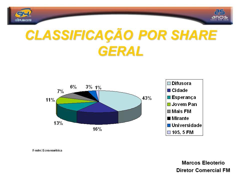 CLASSIFICAÇÃO POR SHARE GERAL