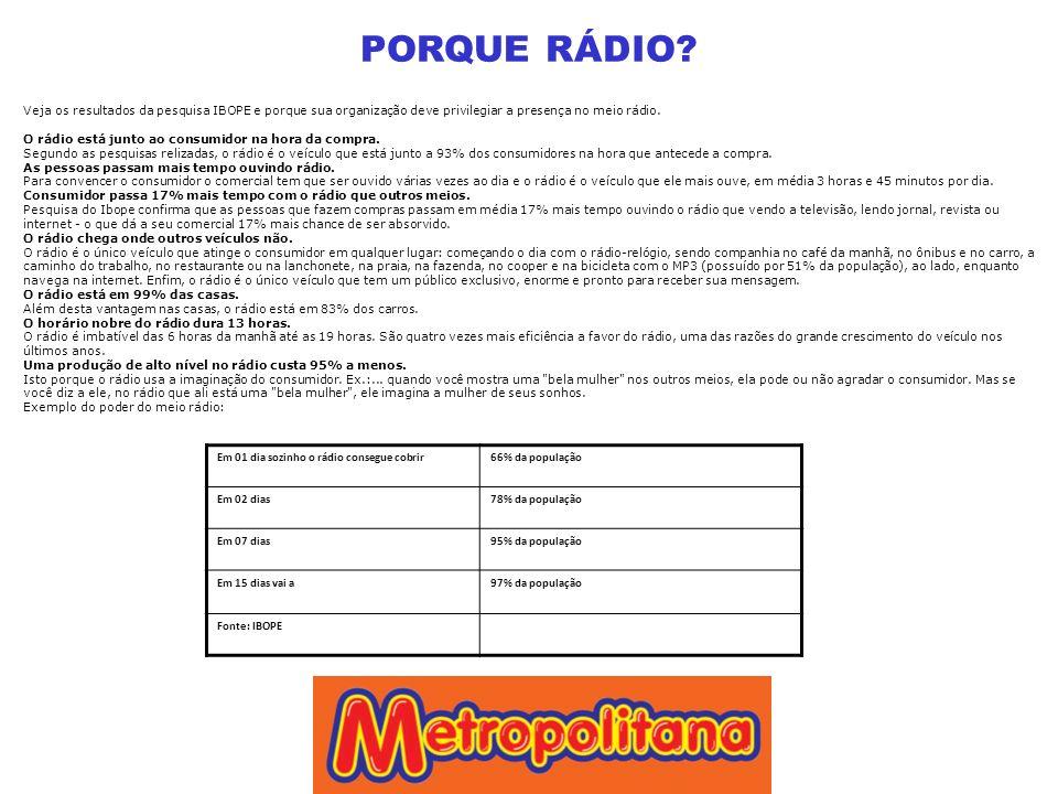 PORQUE RÁDIO Veja os resultados da pesquisa IBOPE e porque sua organização deve privilegiar a presença no meio rádio.