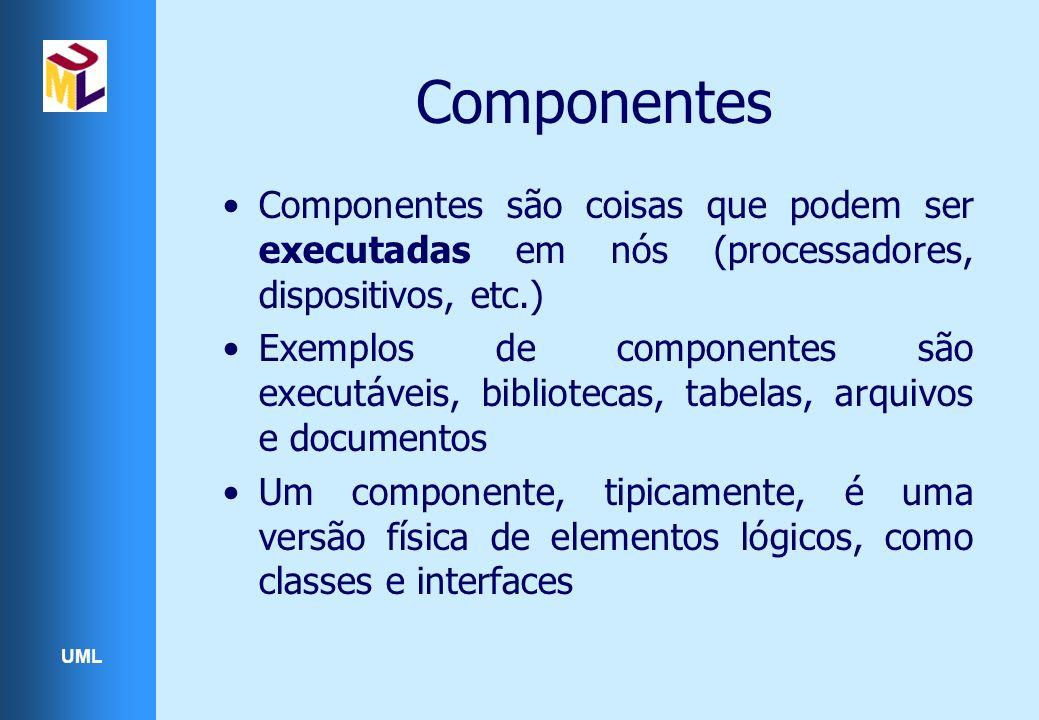Componentes Componentes são coisas que podem ser executadas em nós (processadores, dispositivos, etc.)