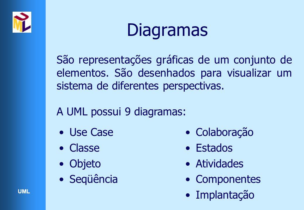 Diagramas São representações gráficas de um conjunto de elementos. São desenhados para visualizar um sistema de diferentes perspectivas.