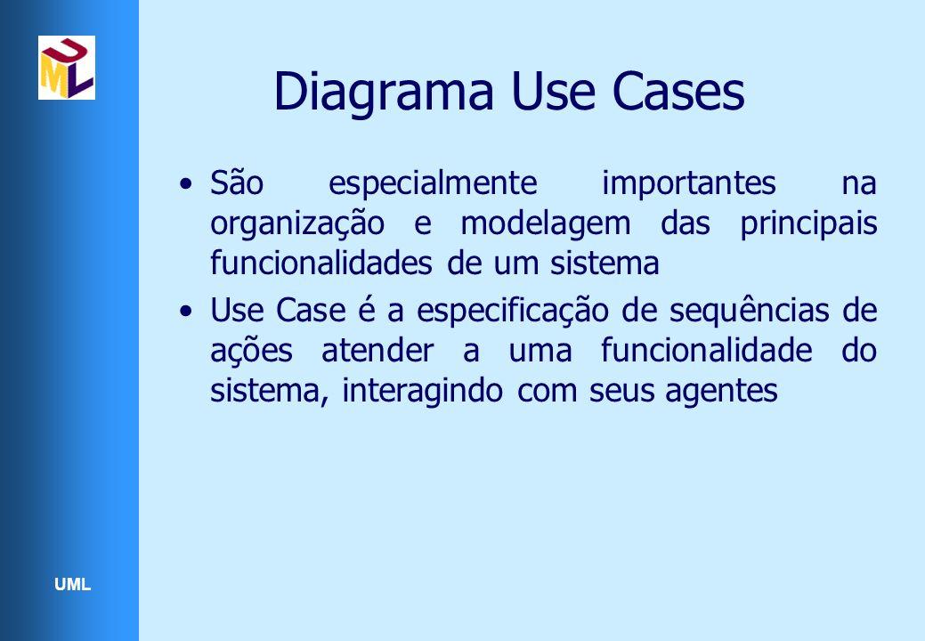 Diagrama Use Cases São especialmente importantes na organização e modelagem das principais funcionalidades de um sistema.