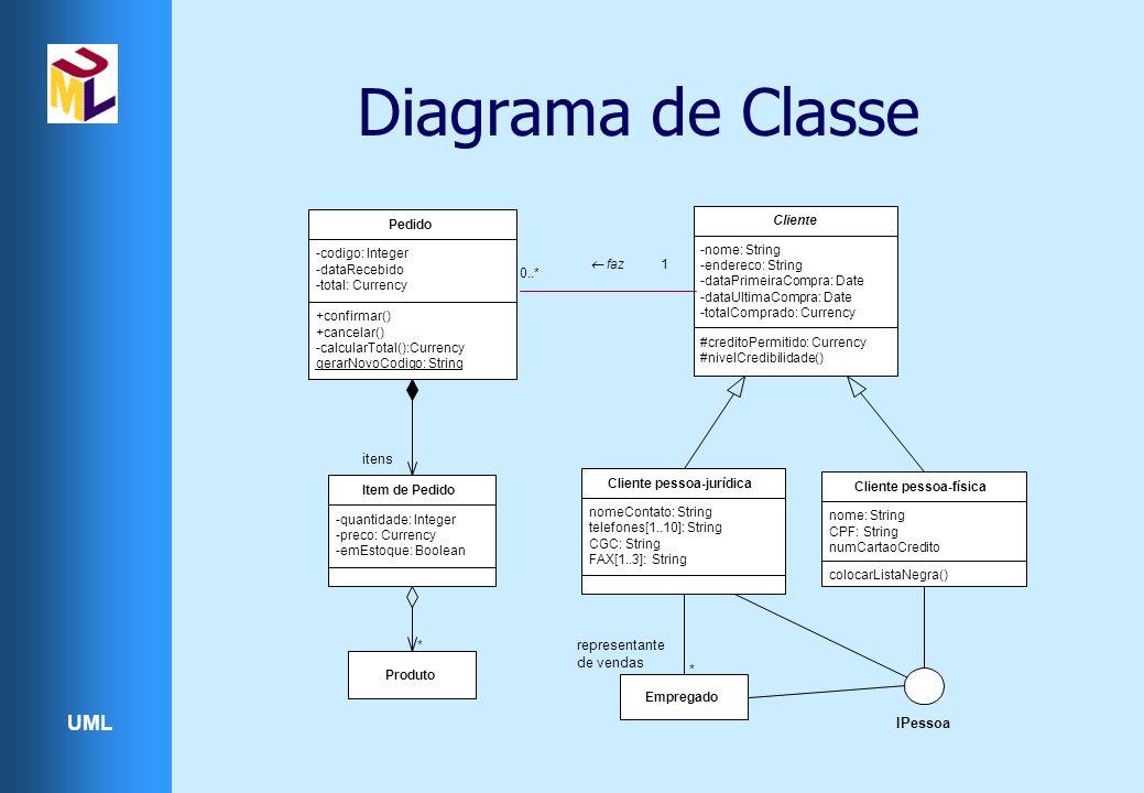 Diagrama de Classe itens representante de vendas IPessoa Pedido