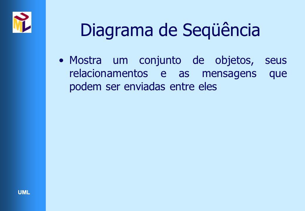 Diagrama de Seqüência Mostra um conjunto de objetos, seus relacionamentos e as mensagens que podem ser enviadas entre eles.