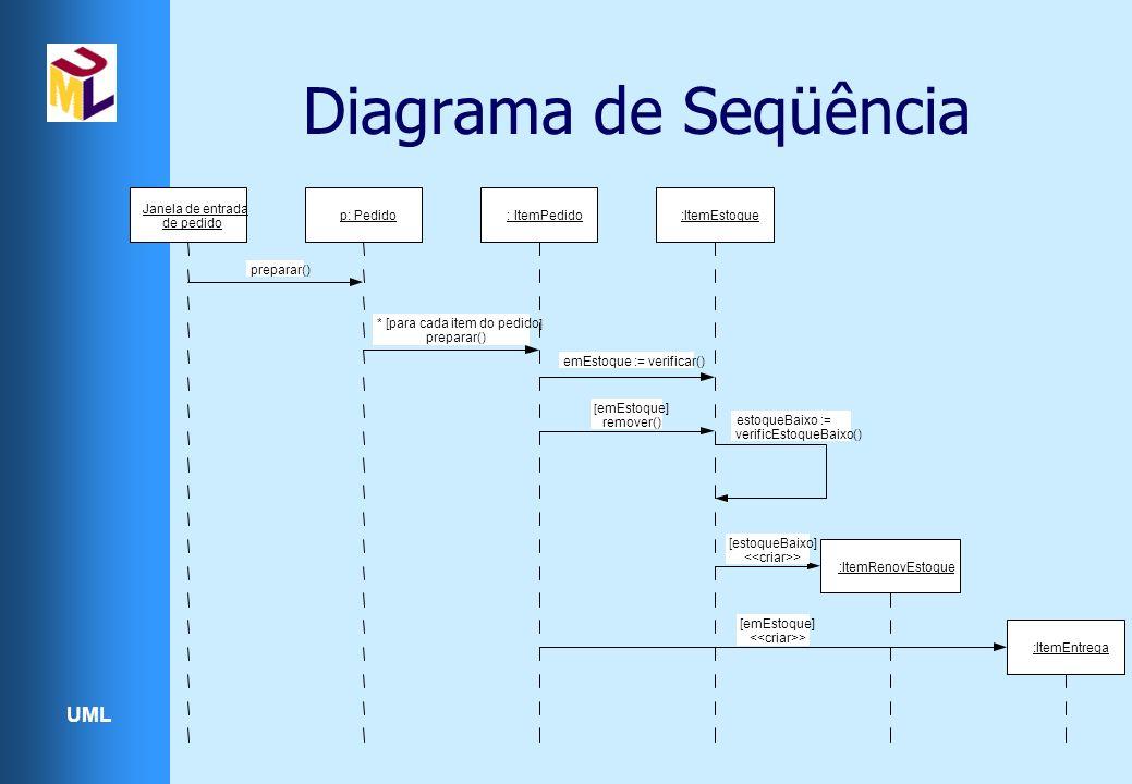 Diagrama de Seqüência Janela de entrada p: Pedido : ItemPedido