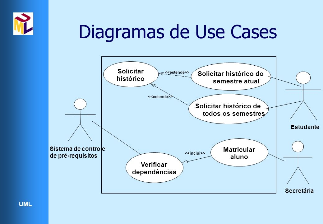 Diagramas de Use Cases Solicitar Solicitar histórico do histórico