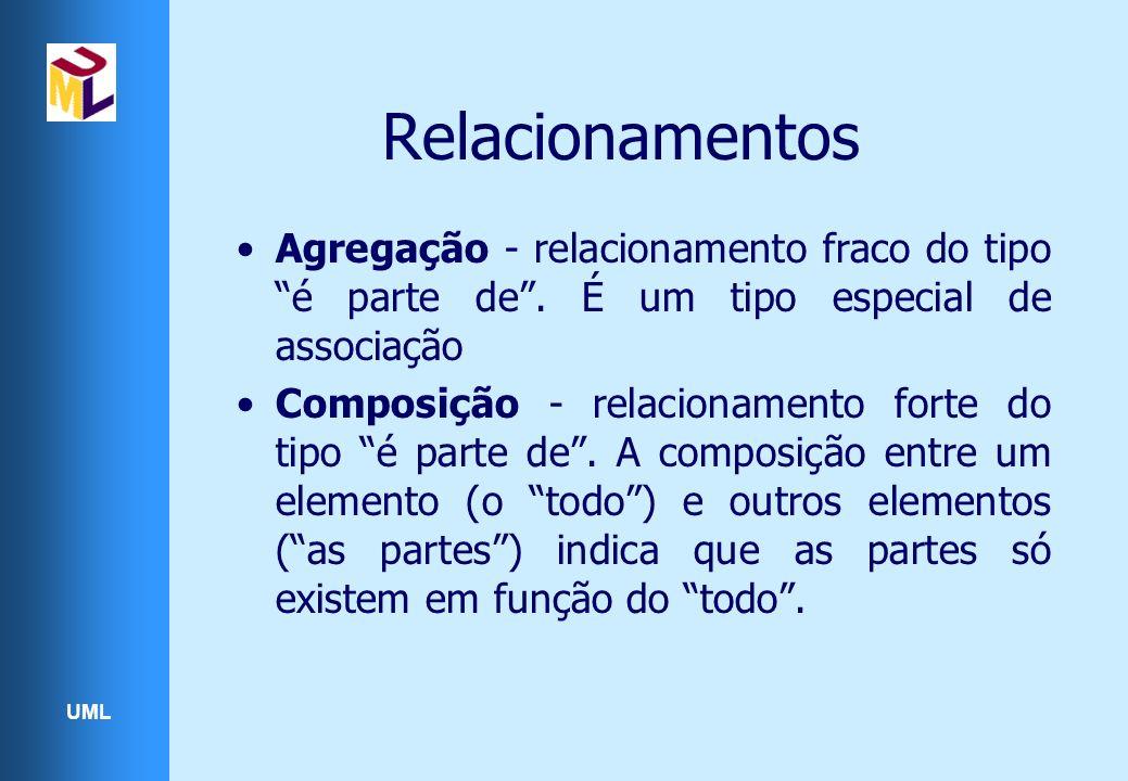 Relacionamentos Agregação - relacionamento fraco do tipo é parte de . É um tipo especial de associação.