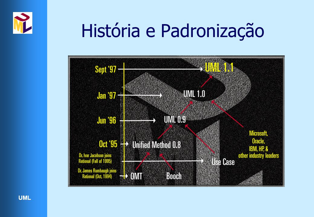 História e Padronização
