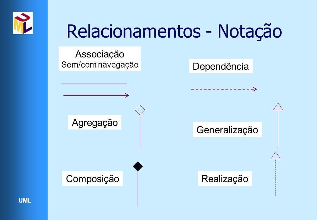 Relacionamentos - Notação