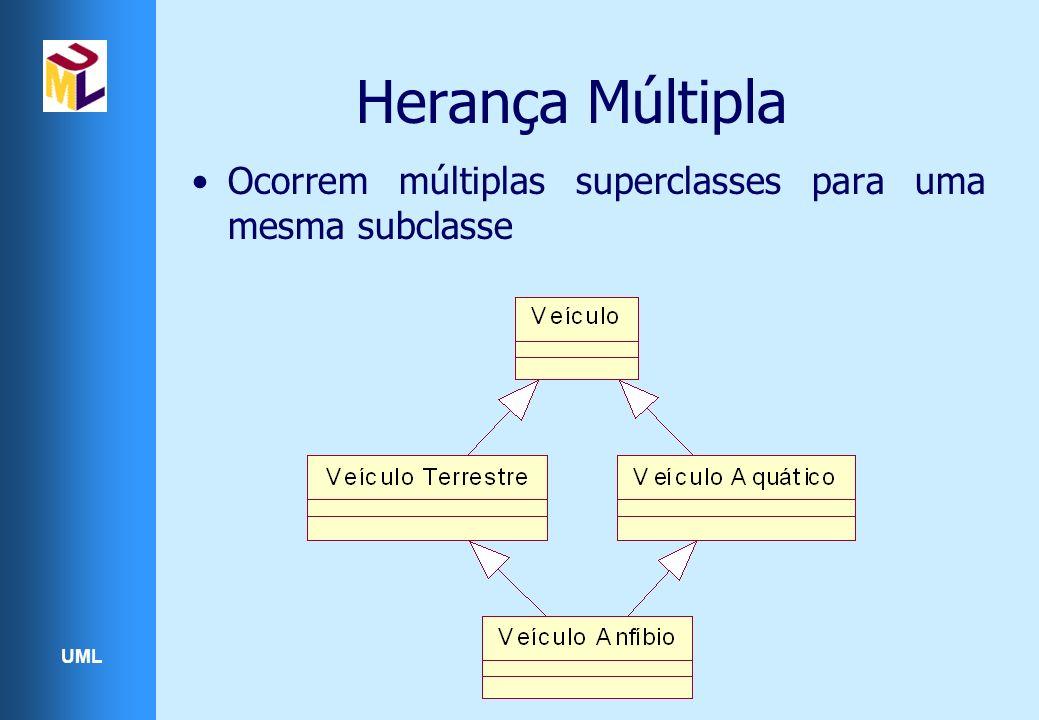 Herança Múltipla Ocorrem múltiplas superclasses para uma mesma subclasse