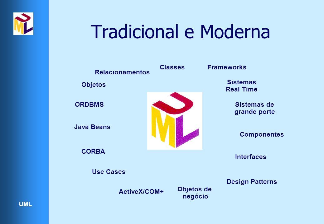Tradicional e Moderna Classes Frameworks Relacionamentos Sistemas