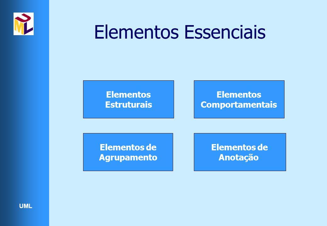 Elementos Essenciais Elementos Estruturais Elementos Comportamentais