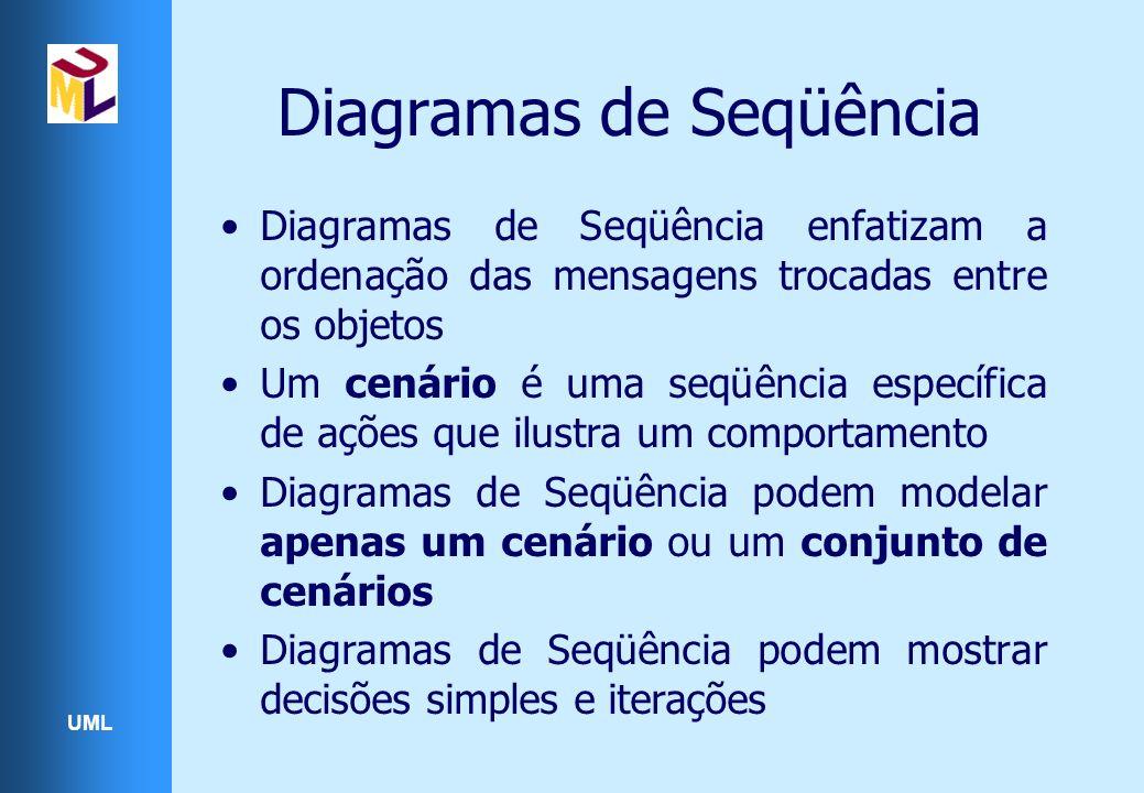 Diagramas de Seqüência
