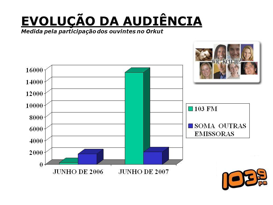 EVOLUÇÃO DA AUDIÊNCIA Medida pela participação dos ouvintes no Orkut