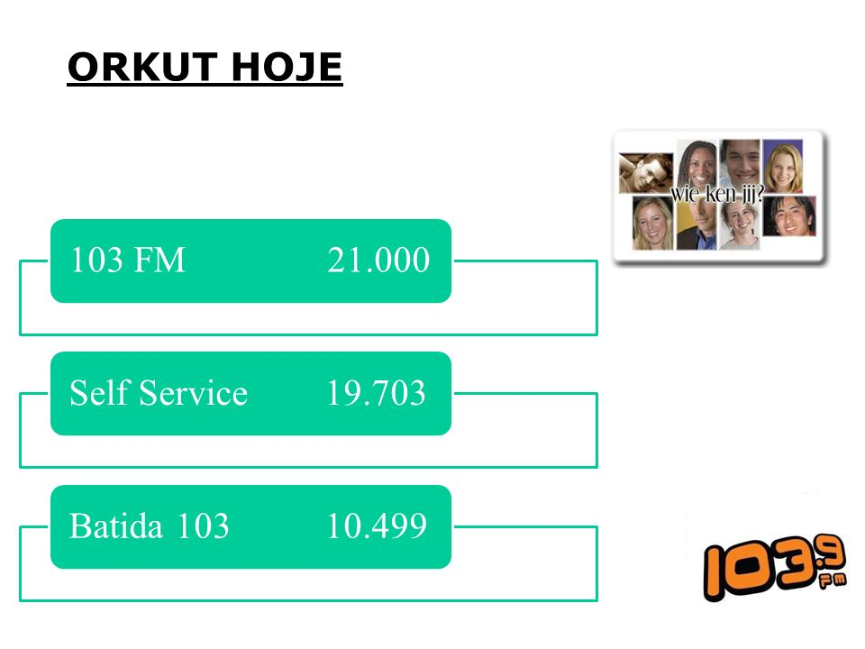 ORKUT HOJE 103 FM 21.000 Self Service 19.703 Batida 103 10.499
