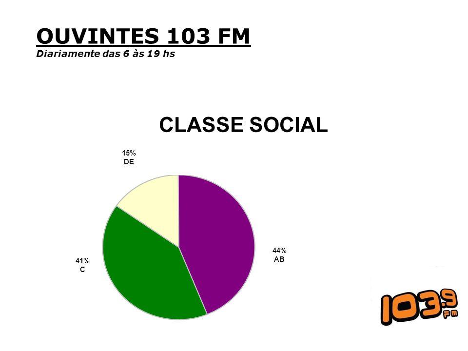OUVINTES 103 FM CLASSE SOCIAL Diariamente das 6 às 19 hs 15% DE 44% AB
