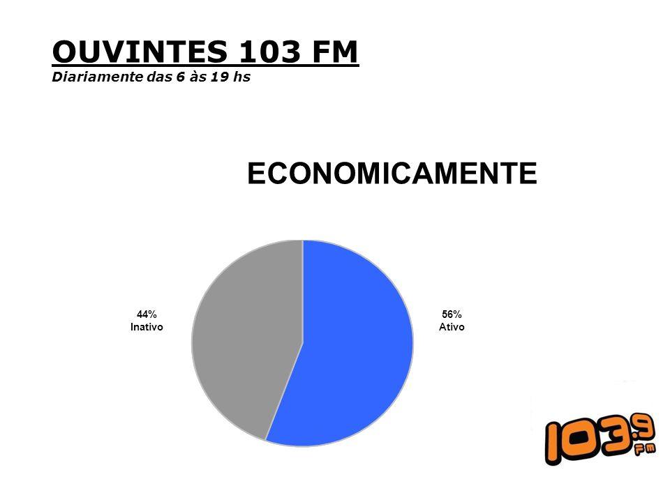 OUVINTES 103 FM ECONOMICAMENTE Diariamente das 6 às 19 hs 44% Inativo