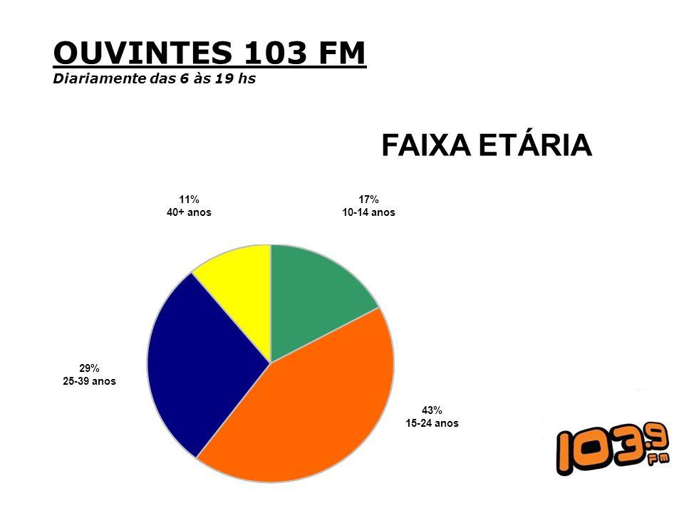 OUVINTES 103 FM FAIXA ETÁRIA Diariamente das 6 às 19 hs 43% 15-24 anos