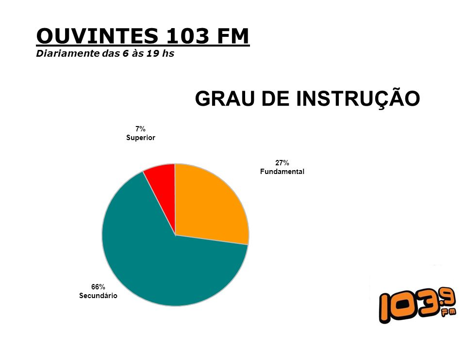 OUVINTES 103 FM GRAU DE INSTRUÇÃO Diariamente das 6 às 19 hs 7%