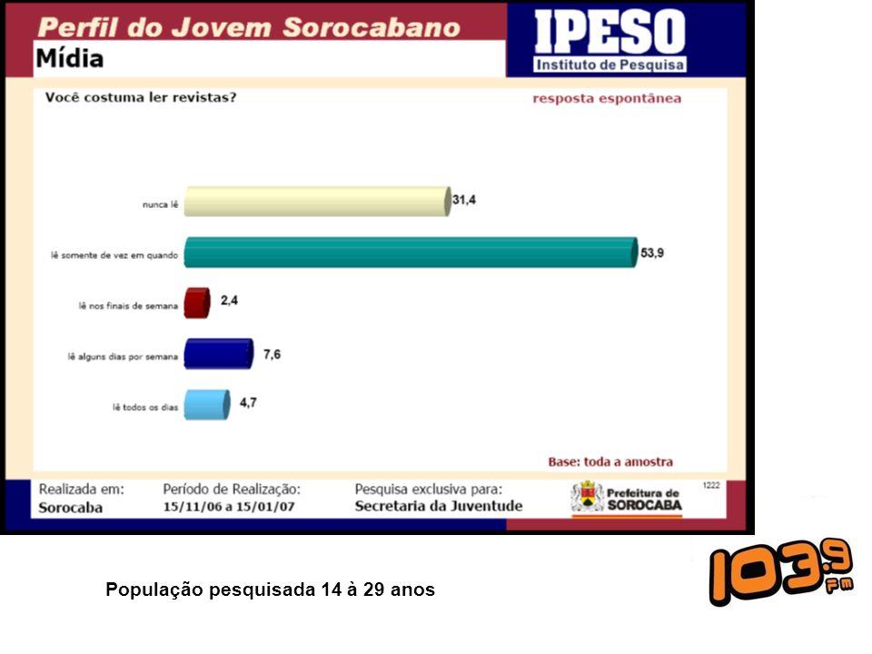 População pesquisada 14 à 29 anos