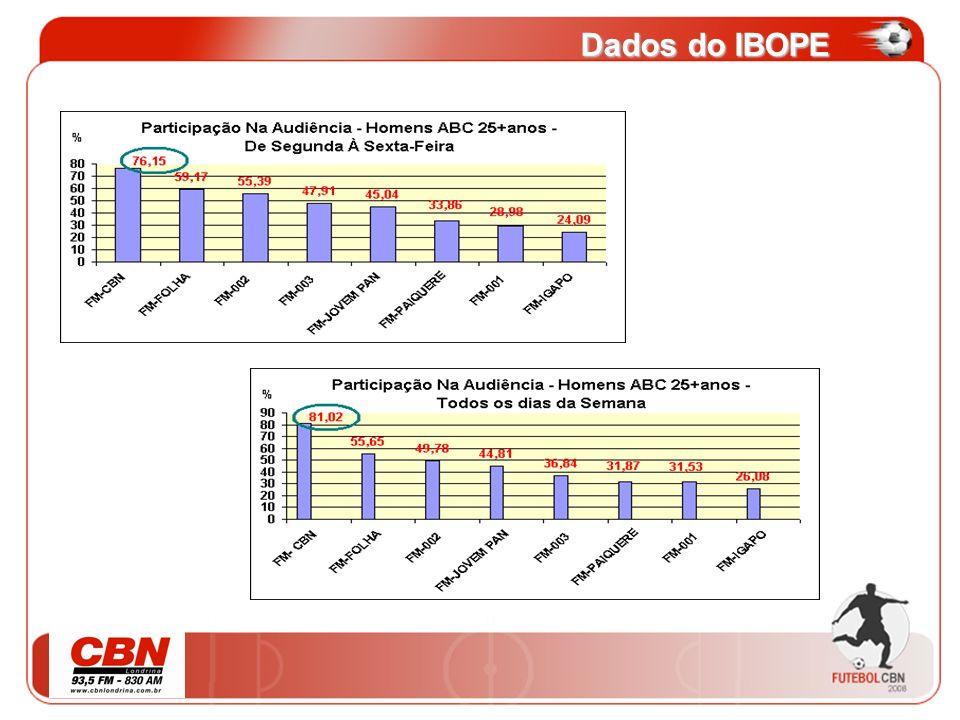 Dados do IBOPE